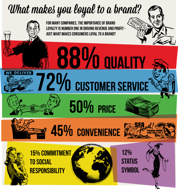 Do You Know that Quality drives Brand Loyalty?